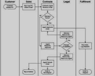 43 jelaskan siklus produksi eviasiyah httpaldyrizaldispot201212aplikasi aplikasi siklus produksi danml ccuart Choice Image